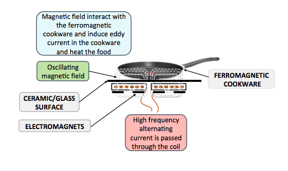 How does a induction cooker work?