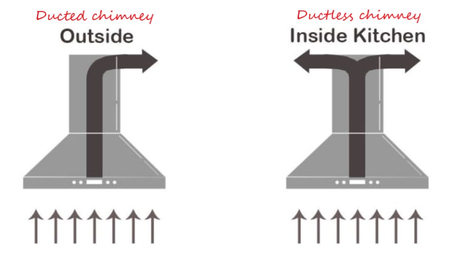 Duct and ductless